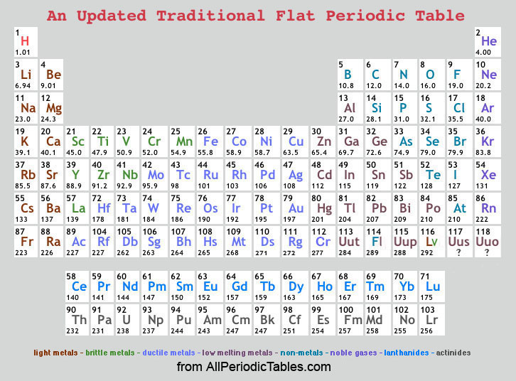 Print the periodic table for yourself urtaz Choice Image