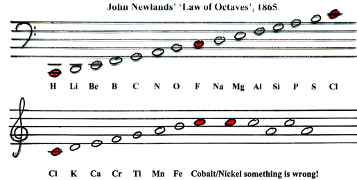 Newland's Octaves